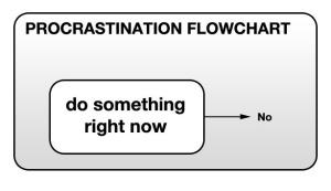 nrm_1420204795-procrastination-flowchart-2